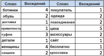 Семантический профиль сайта: количество вхождений