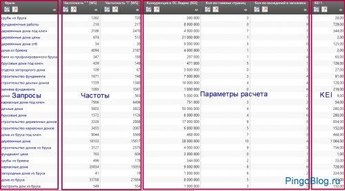 Результаты сбора параметров и расчета KEI