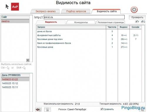 Site Auditor: мониторинг позиций