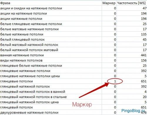 Rush Analytics — кластеризация запросов семантического ядра