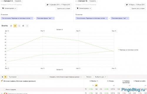 Результат сравнения сегментов Яндекс Метрики
