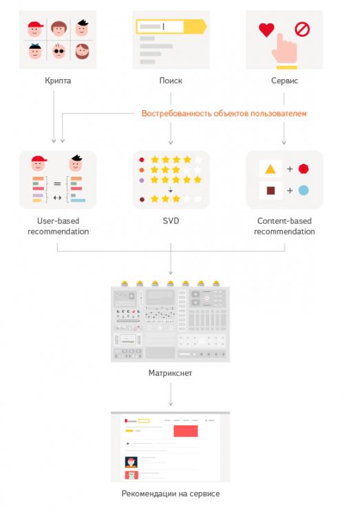 Яндекс раскрыл секреты и тонкости работы технологии рекомендаций Диско