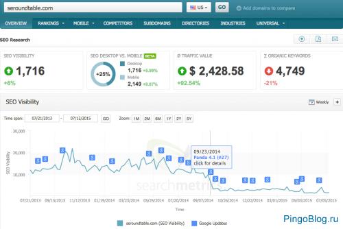 Отчёты SearchMetrics подскажут, апдейт какого алгоритма понизил сайт в выдаче Google