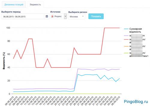 В Rush Analytics добавили оценку видимости по запросам, динамику позиций, сбор статистики из Wordstat
