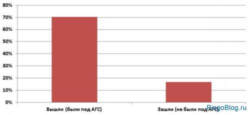 70% доноров ссылок вышли из-под АГС после его октябрьского обновления