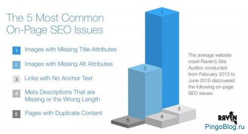 Практика показала: 30% сайтов воруют чужой контент, а 80% - пренебрегают разметкой Schema.org