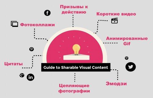 Визуализация контента для соцмедиа: 10 способов удвоить трафик на сайт