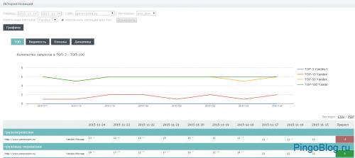 MegaIndex приступил к тестированию сервиса ежедневного сканирования позиций