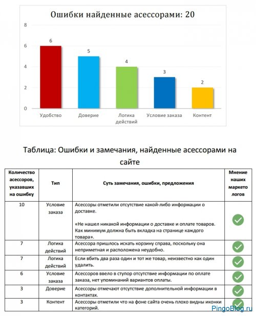Сервис AskUsers.ru или Что не так с вашим сайтом?