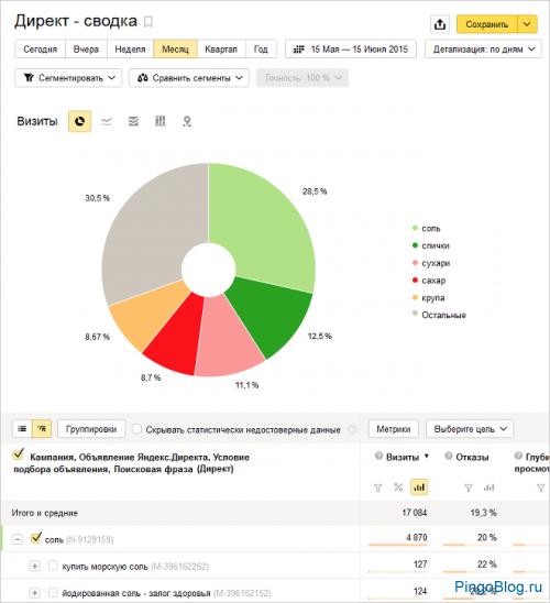 Яндекс меняет схему взаимодействия Директа и Метрики