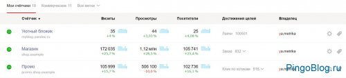 На главной странице Метрики Яндекса запустился обновлённый список счётчиков
