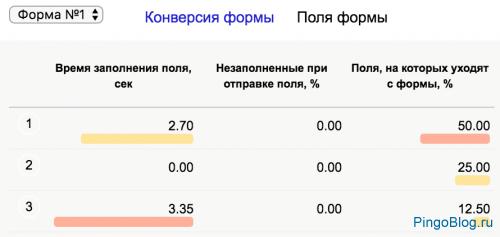 Яндекс расширил возможности сегментации на отчет «Аналитика форм»