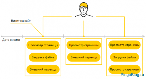 В Метрике Яндекса обновилась сегментация