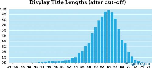 Эксперты Moz считают, что оптимальная длина тайтла по-прежнему равна 60 символам