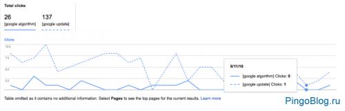 Отчёт «Анализ поисковых запросов» в Google Search Console позволит сравнивать статистику по двум фразам