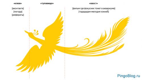 Яндекс запустил алгоритм «Палех» на основе нейронных сетей