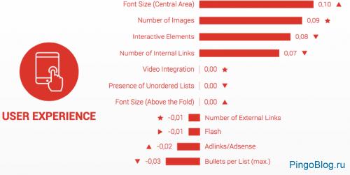 В Searchmetrics обозначили факторы ранжирования Google-2016