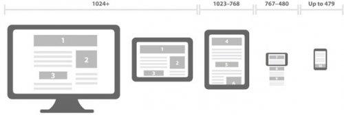 Что такое адаптивный дизайн и его значение для SEO